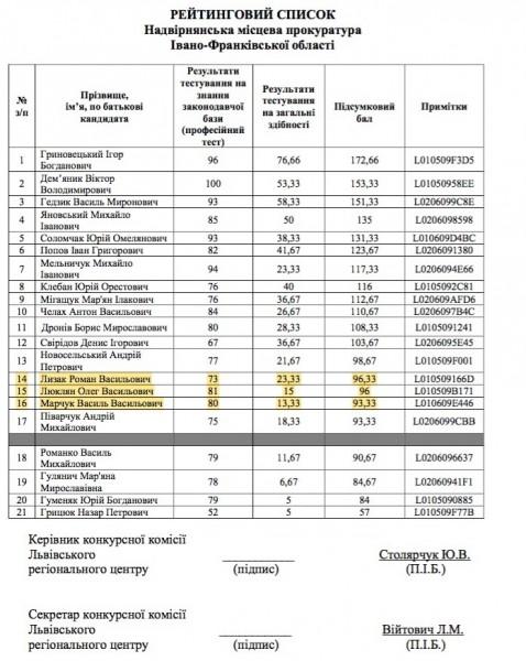 Інформація із сайту Генеральної прокуратури України