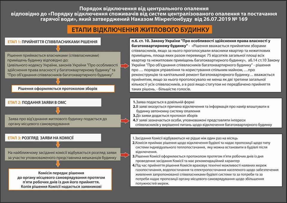 За пів року у Івано-Франківську 65 будинків отримали дозволи на відключення від центрального опалення