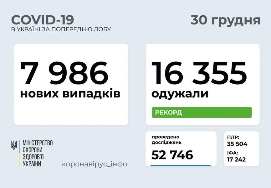 В Україні зафіксували 7986 випадків COVID-19